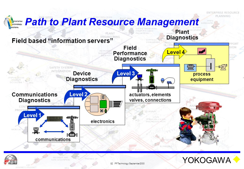 Path to Plant Resource Management