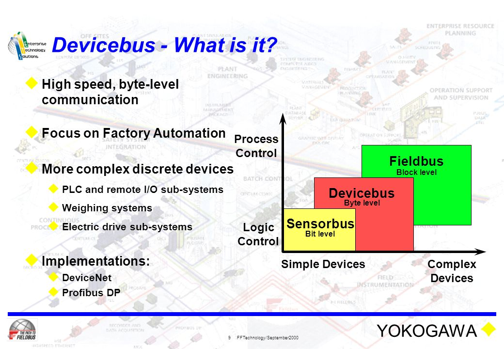 Devicebus - What is it High speed, byte-level communication