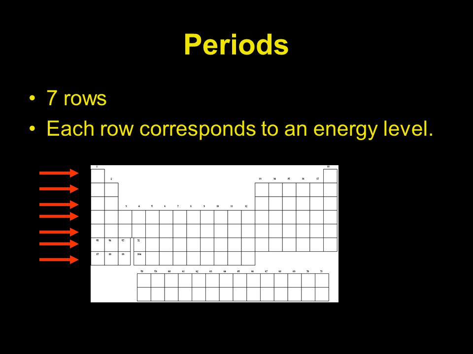 Periods 7 rows Each row corresponds to an energy level.