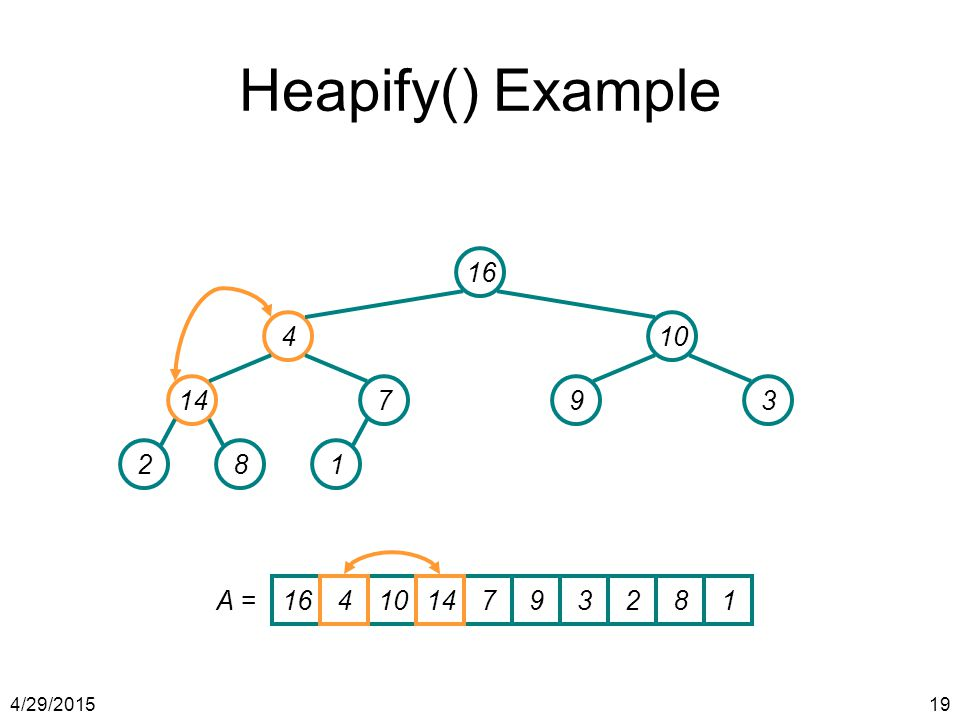 Heapify() Example 16 4 10 14 7 9 3 2 8 1 A = 16 4 10 14 7 9 3 2 8 1 4/13/2017