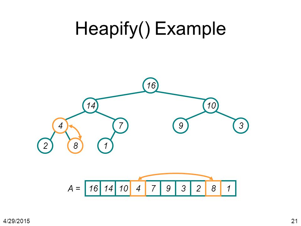 Heapify() Example 16 14 10 4 7 9 3 2 8 1 A = 16 14 10 4 7 9 3 2 8 1 4/13/2017