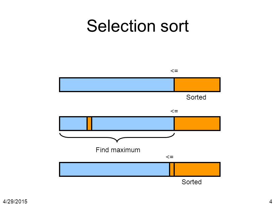 Selection sort <= Sorted <= Find maximum <= Sorted 4/13/2017