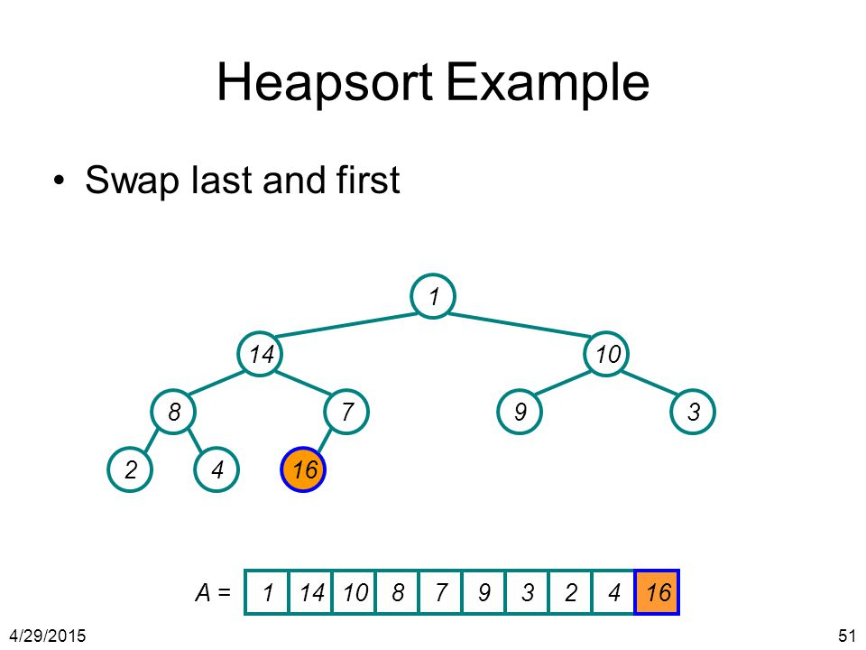 Heapsort Example Swap last and first 1 14 10 8 7 9 3 2 4 16 A = 1 14