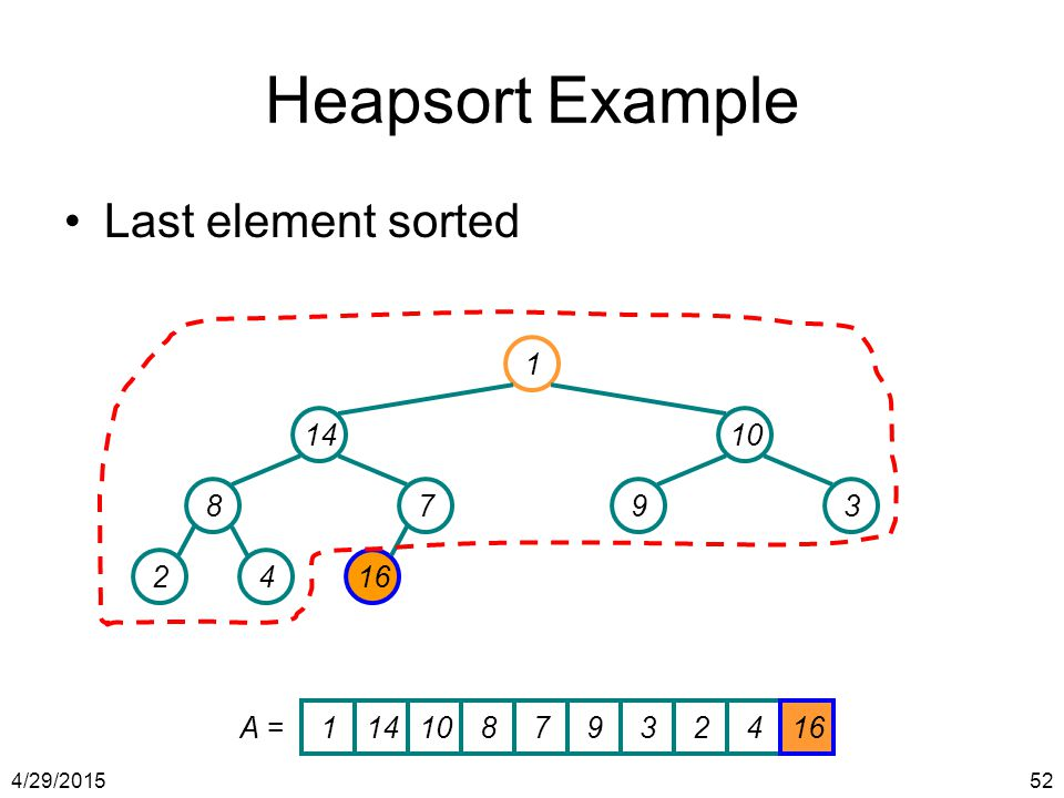 Heapsort Example Last element sorted 1 14 10 8 7 9 3 2 4 16 A = 1 14