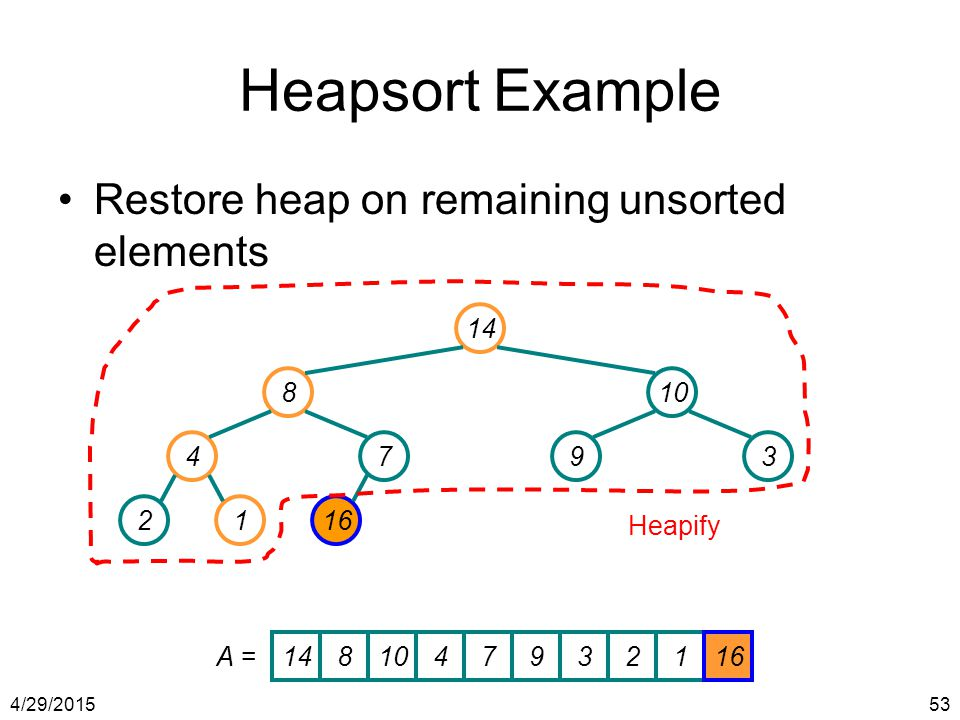 Heapsort Example Restore heap on remaining unsorted elements 14 8 10 4
