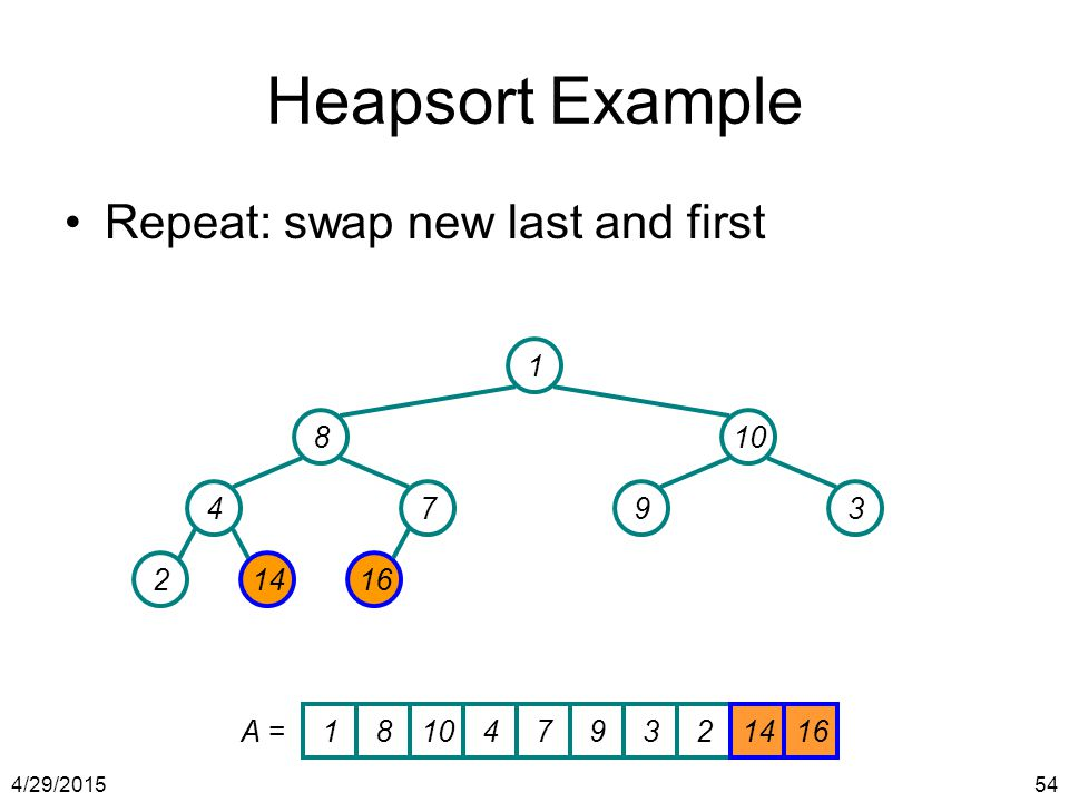 Heapsort Example Repeat: swap new last and first 1 8 10 4 7 9 3 2 14