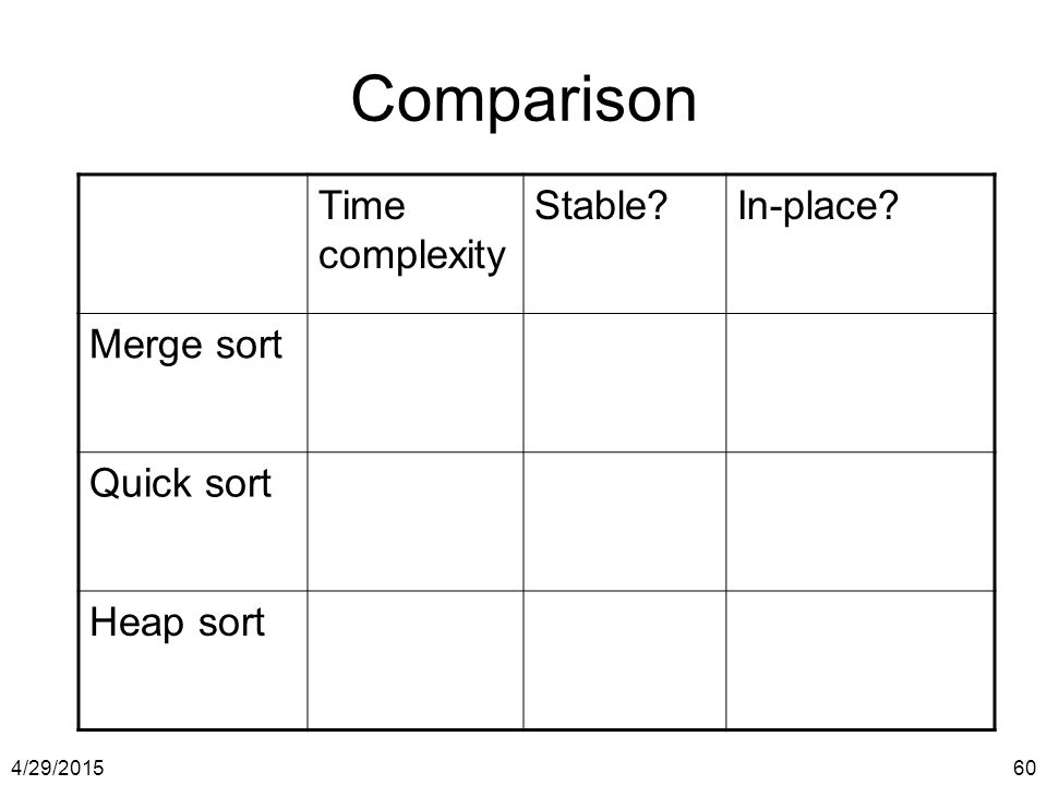 Comparison Time complexity Stable In-place Merge sort Quick sort