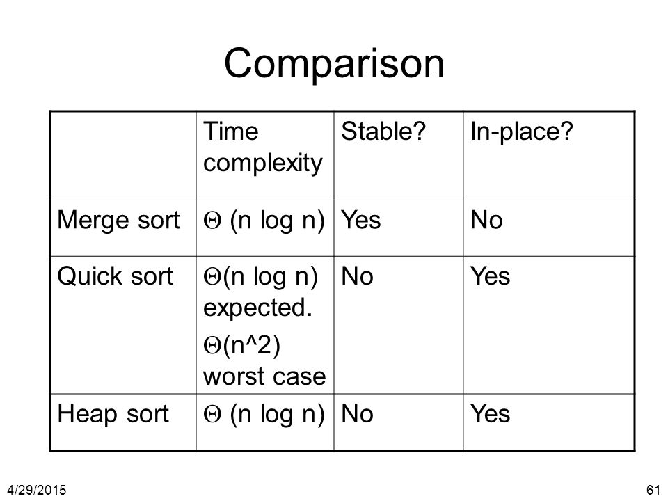 Comparison Time complexity Stable In-place Merge sort  (n log n)