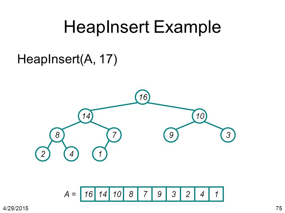 HeapInsert Example HeapInsert(A, 17) 16 14 10 8 7 9 3 2 4 1 A = 16 14