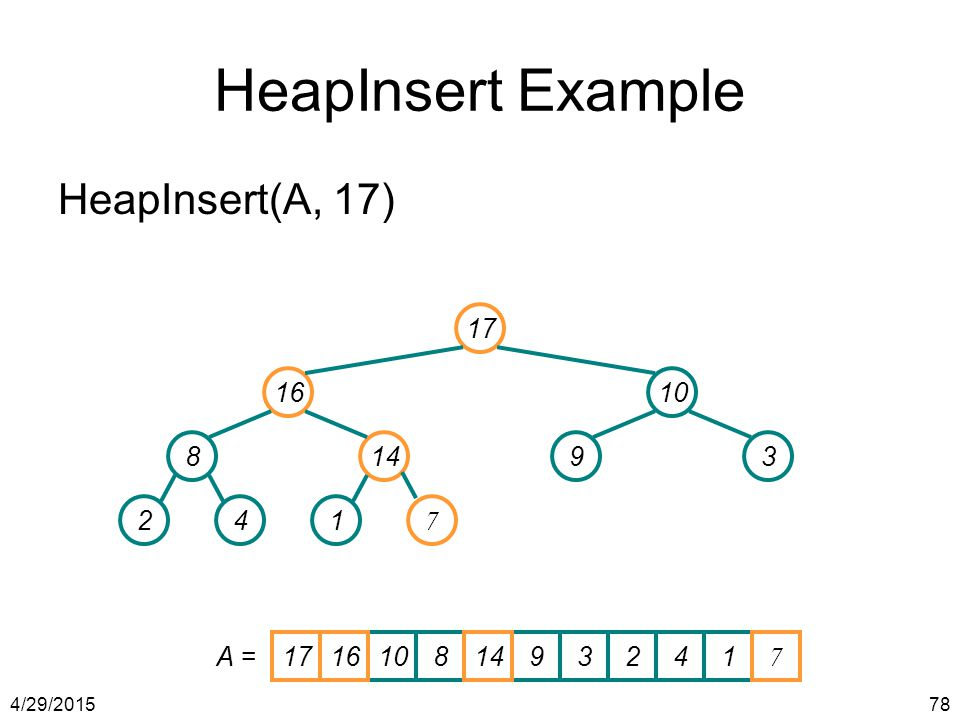 HeapInsert Example HeapInsert(A, 17) 17 16 10 8 14 9 3 2 4 1 7 A = 17