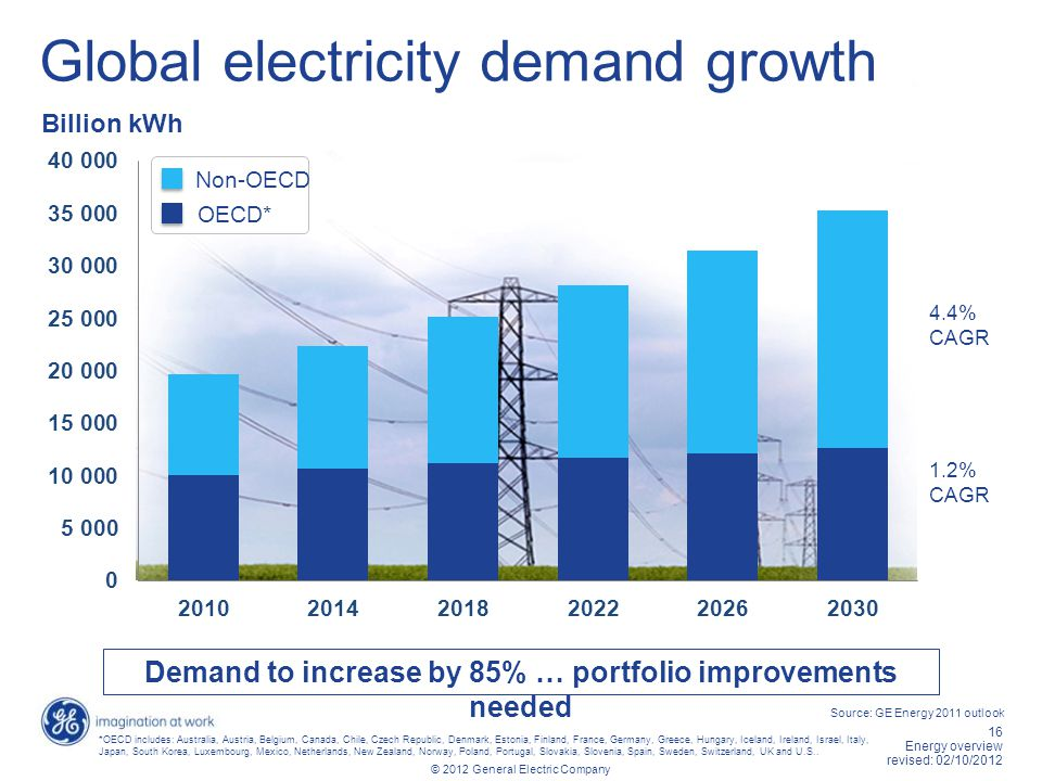 Global electricity demand growth