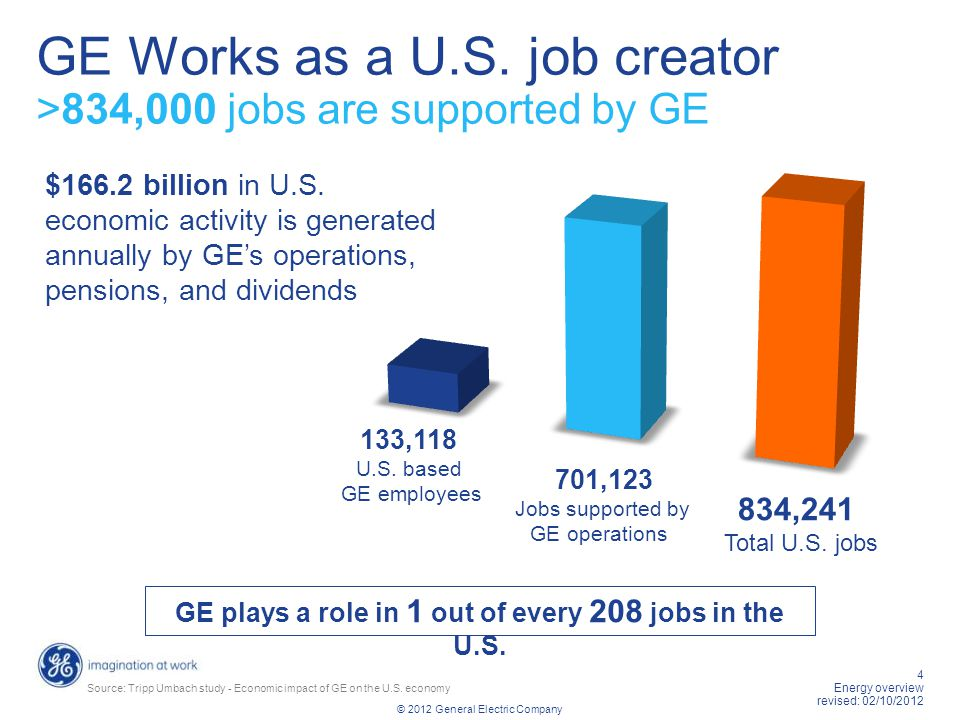GE Works as a U.S. job creator >834,000 jobs are supported by GE