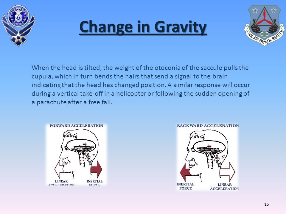 Change in Gravity