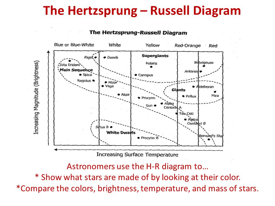 The Hertzsprung – Russell Diagram