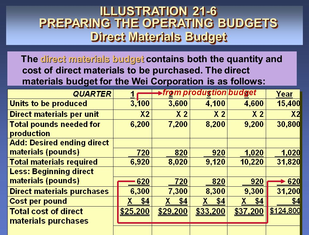 PREPARING THE OPERATING BUDGETS Direct Materials Budget
