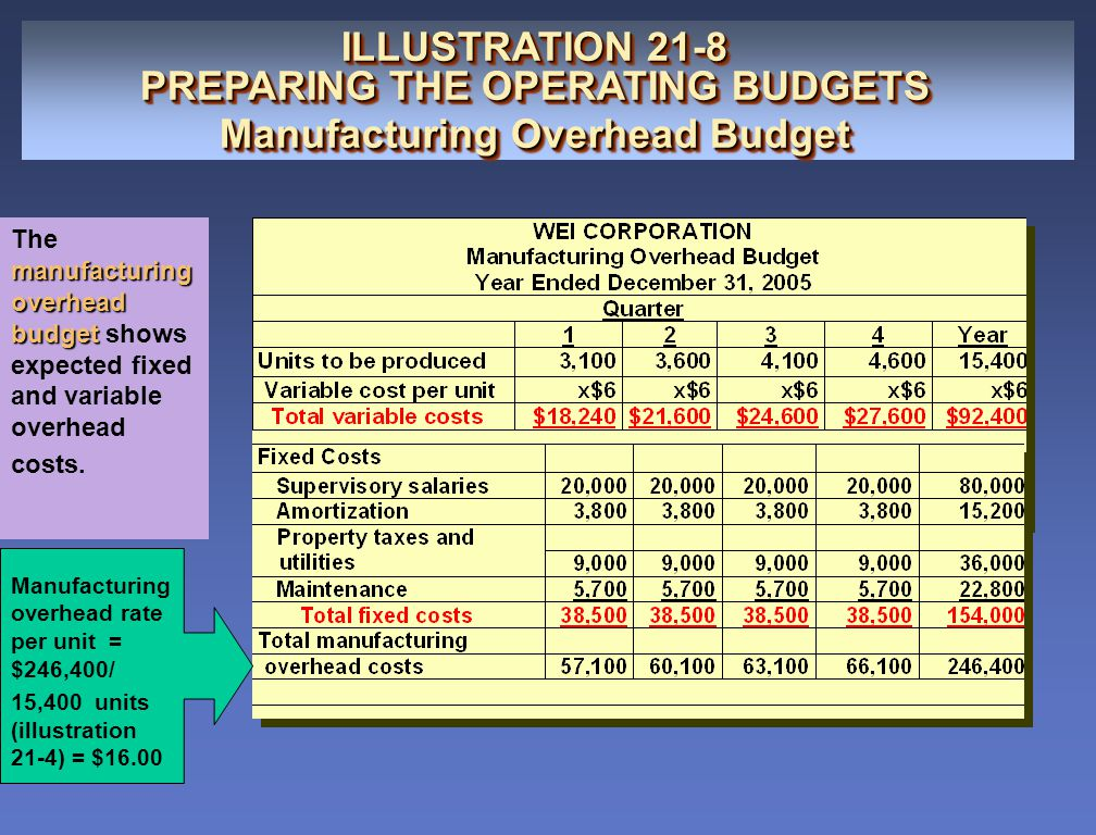 PREPARING THE OPERATING BUDGETS Manufacturing Overhead Budget
