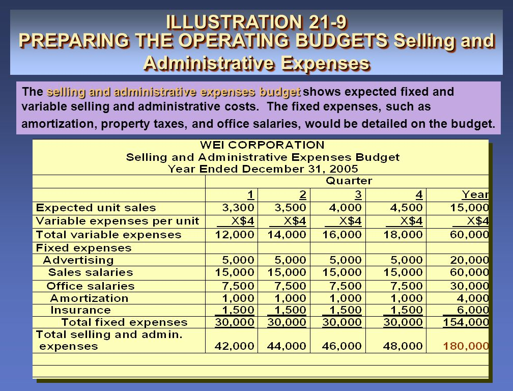 PREPARING THE OPERATING BUDGETS Selling and Administrative Expenses