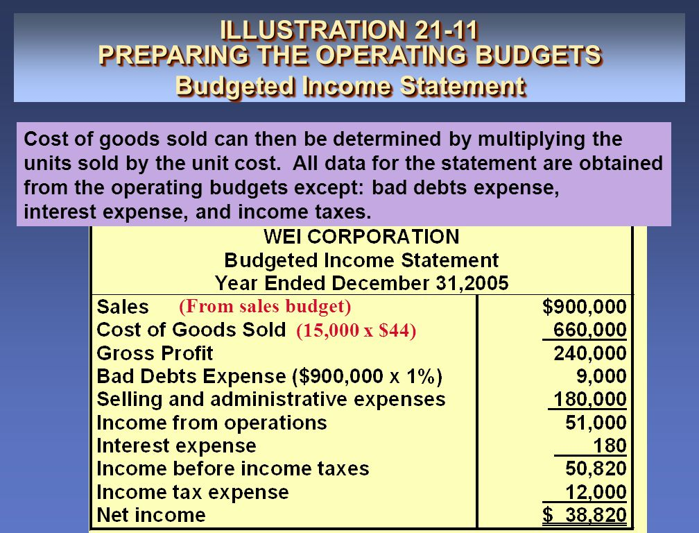 PREPARING THE OPERATING BUDGETS Budgeted Income Statement
