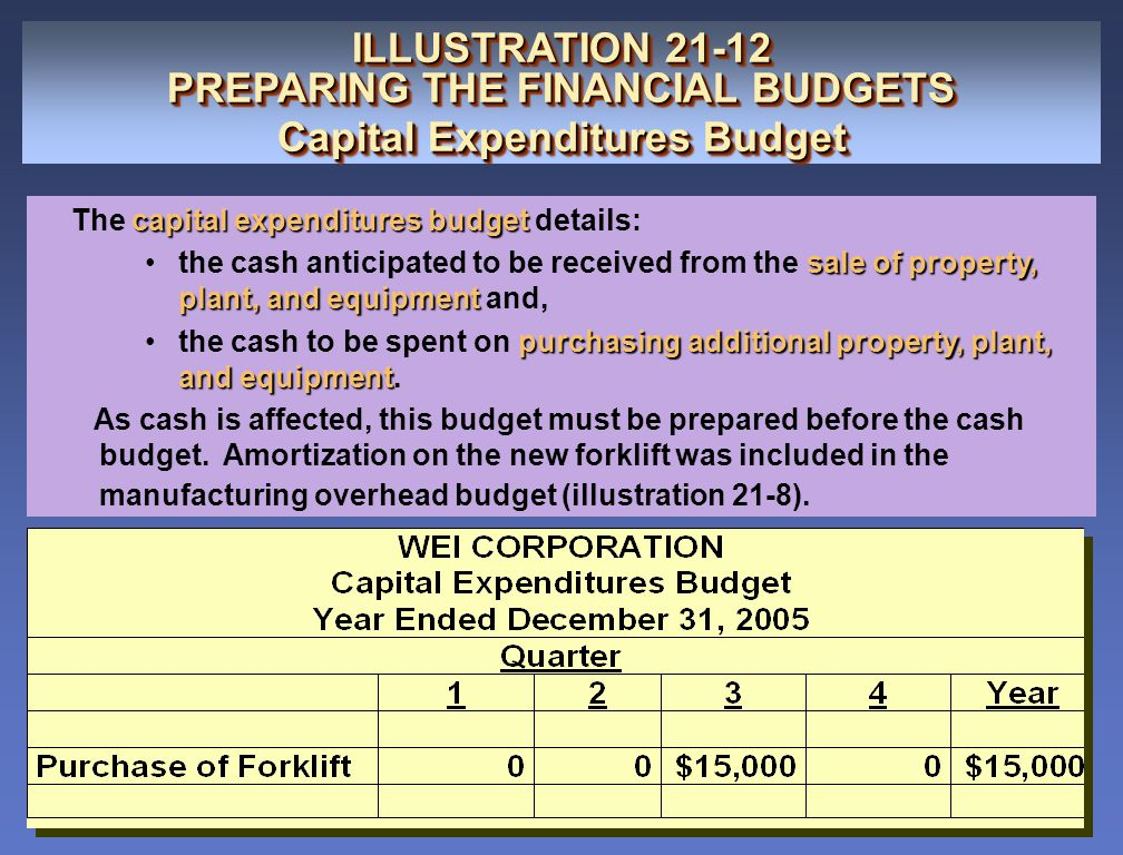 PREPARING THE FINANCIAL BUDGETS Capital Expenditures Budget