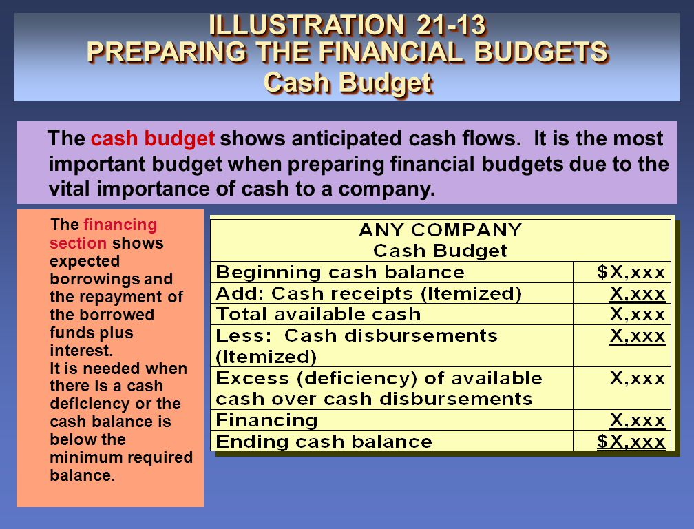 PREPARING THE FINANCIAL BUDGETS