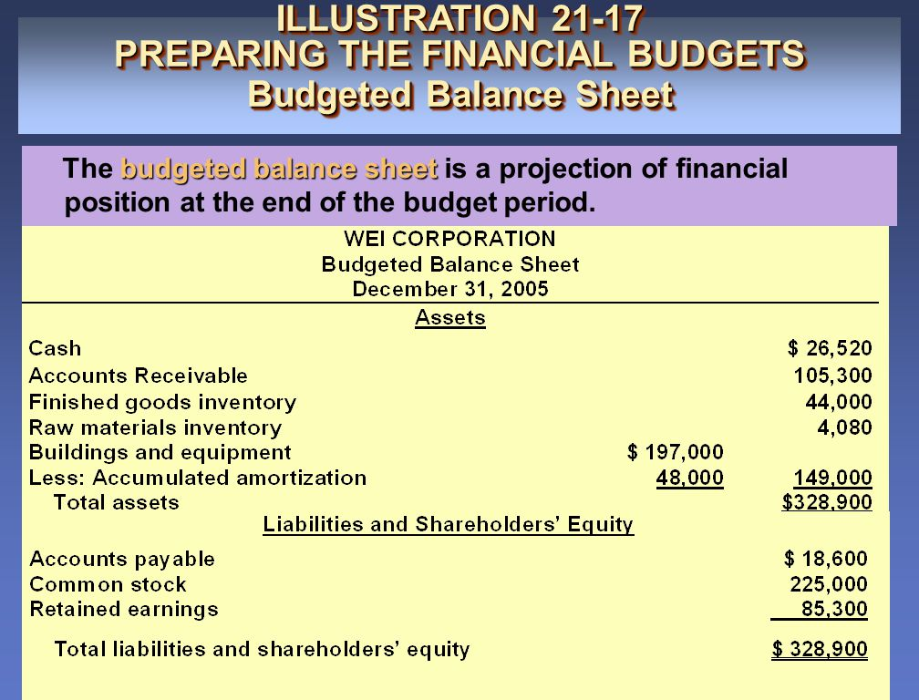 PREPARING THE FINANCIAL BUDGETS Budgeted Balance Sheet