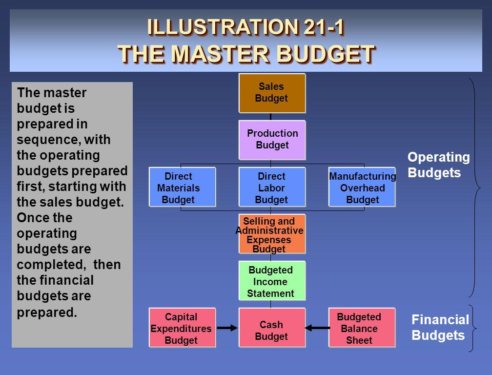 THE MASTER BUDGET ILLUSTRATION 21-1