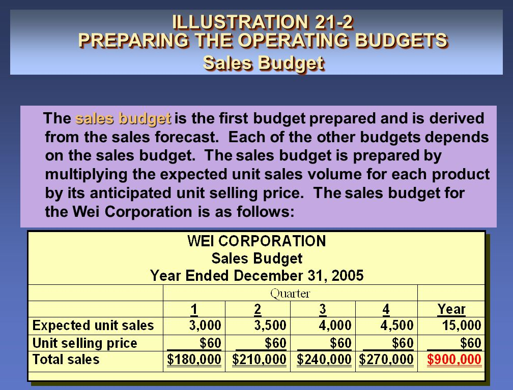 PREPARING THE OPERATING BUDGETS