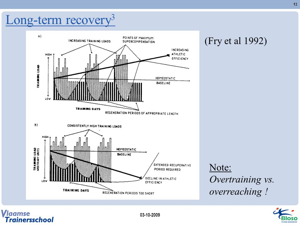 Long-term recovery3 (Fry et al 1992)