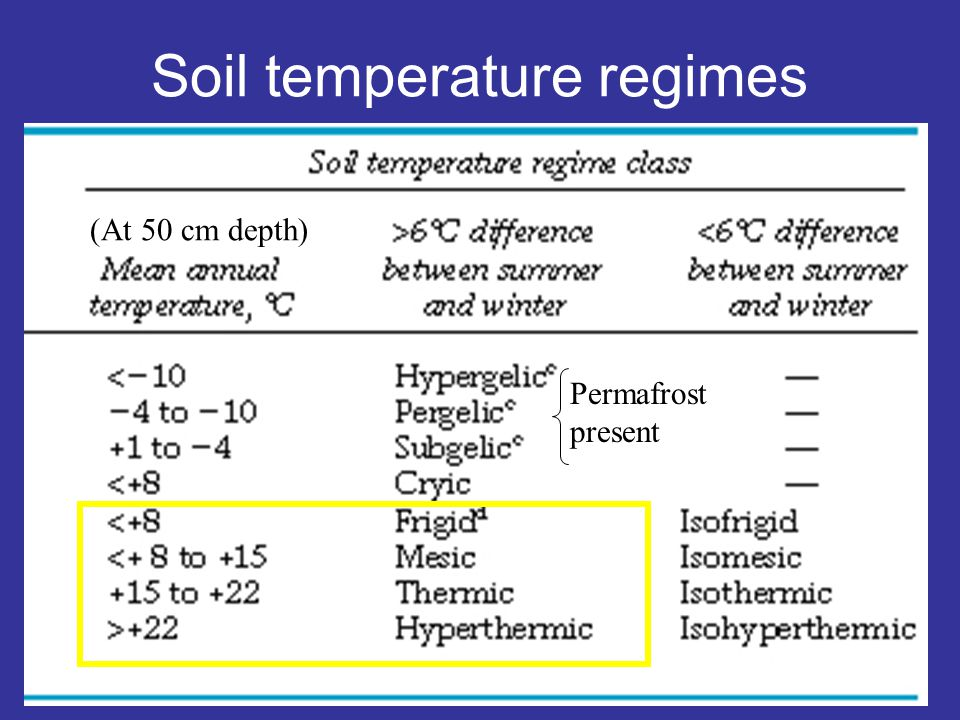 Soil temperature regimes