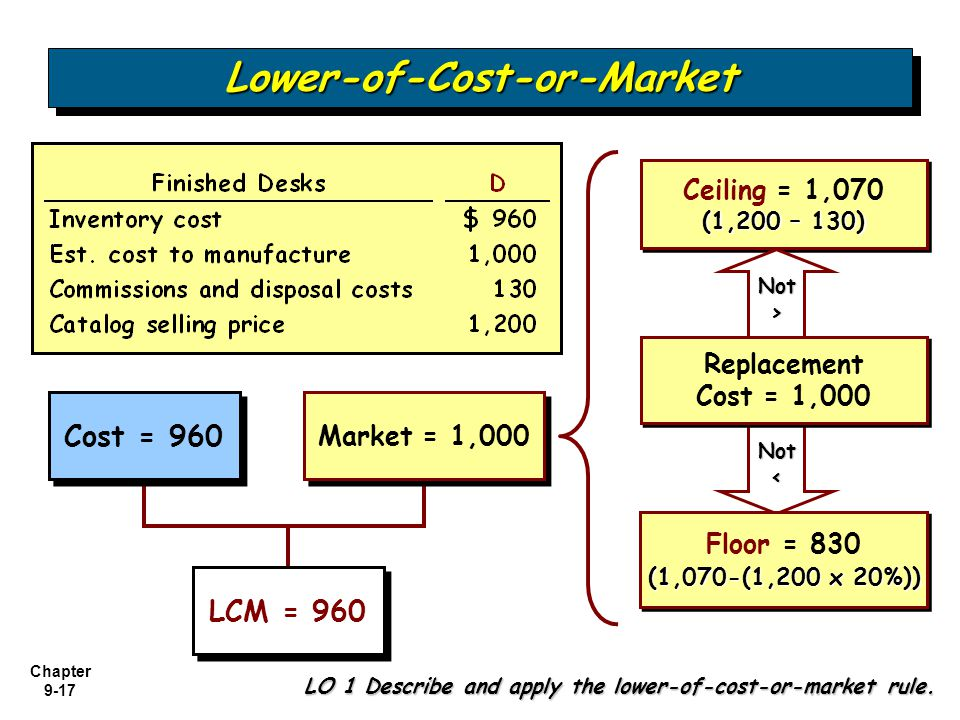 Lower-of-Cost-or-Market