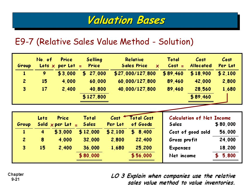 Valuation Bases E9-7 (Relative Sales Value Method - Solution) = = =