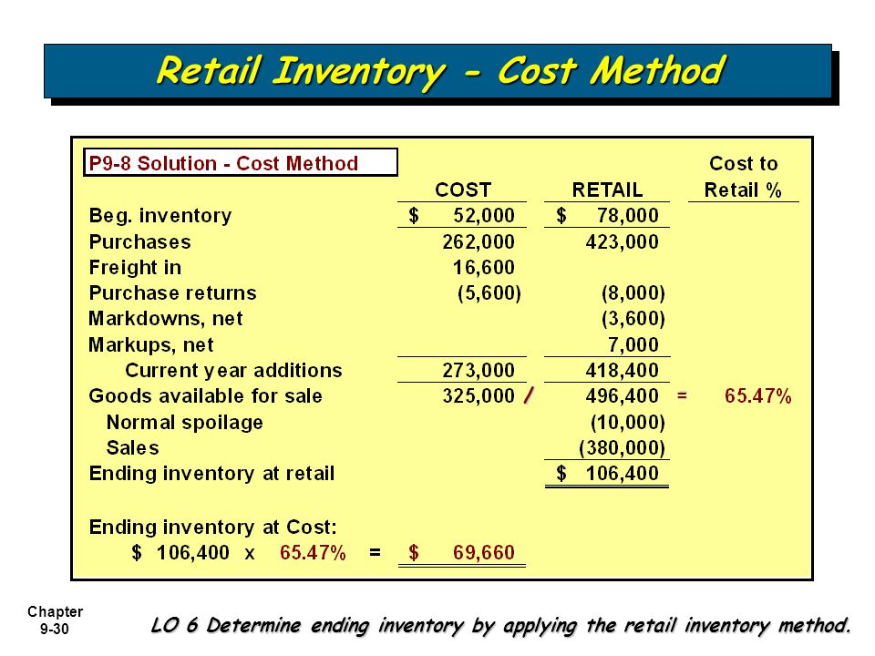 Retail Inventory - Cost Method