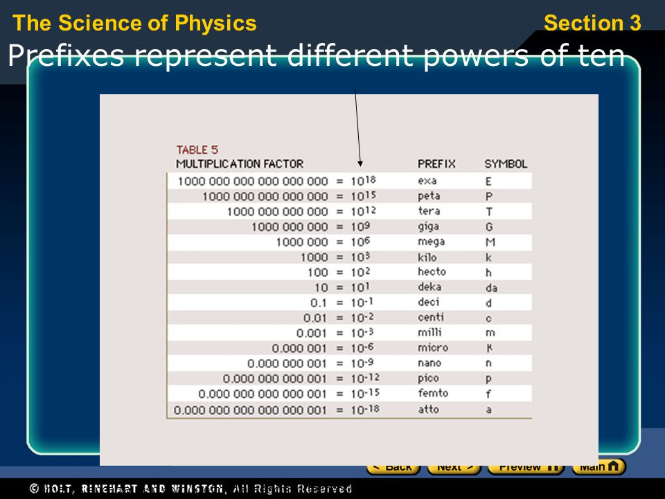 Prefixes represent different powers of ten
