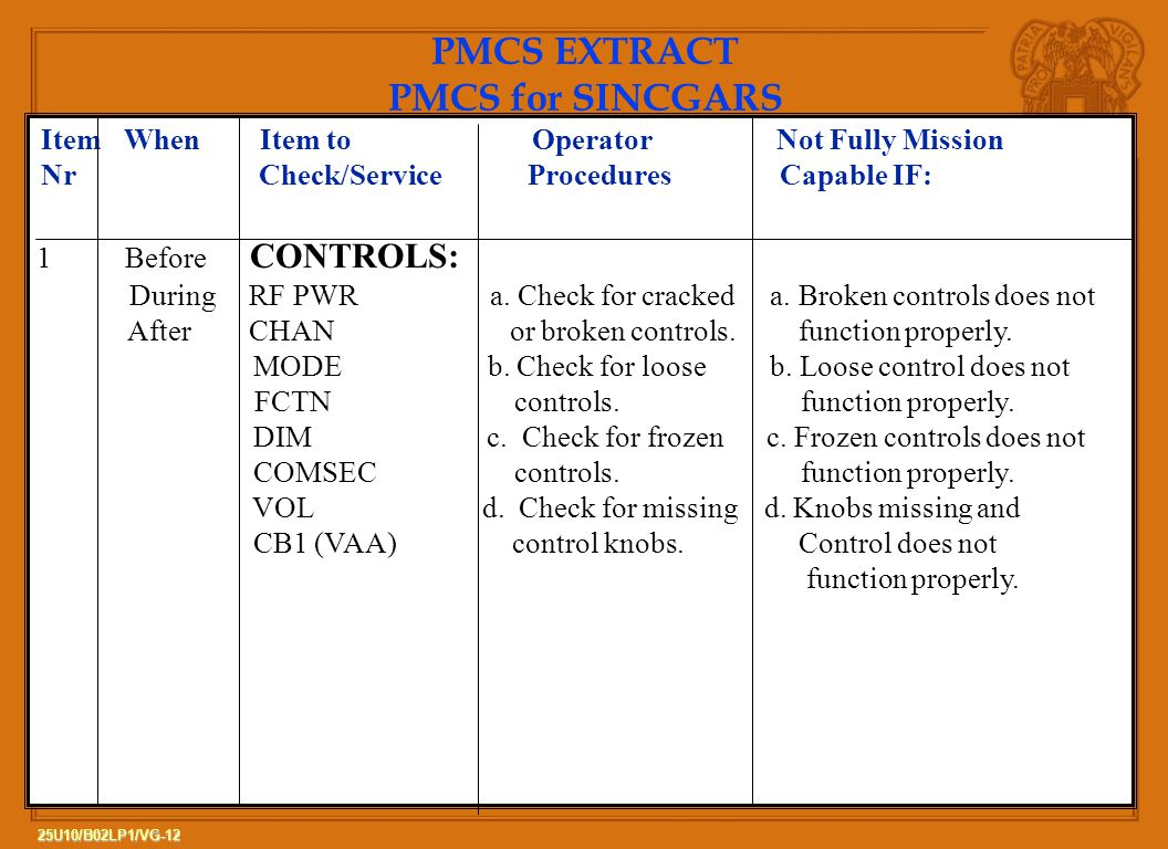 PMCS EXTRACT PMCS for SINCGARS