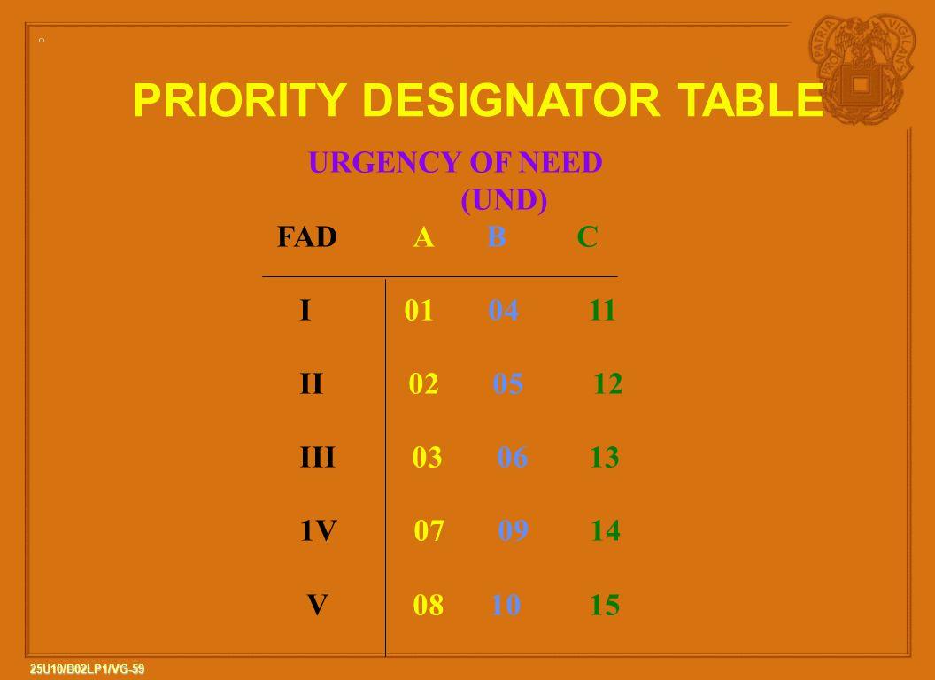 PRIORITY DESIGNATOR TABLE
