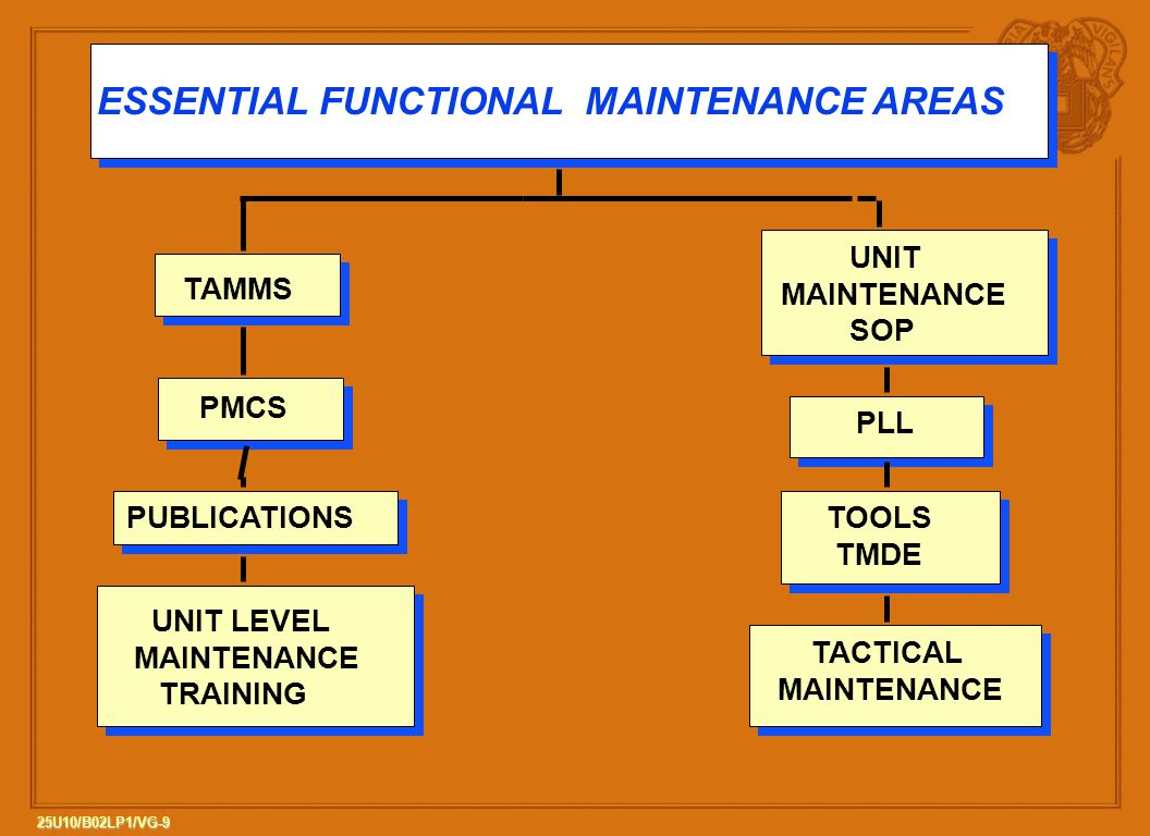 ESSENTIAL FUNCTIONAL MAINTENANCE AREAS