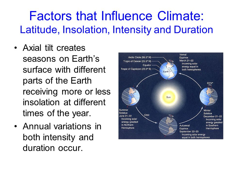 Factors that Influence Climate: Latitude, Insolation, Intensity and Duration