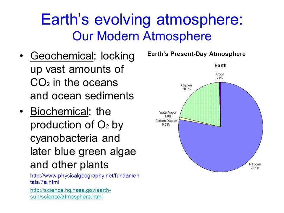 Earth's evolving atmosphere: Our Modern Atmosphere