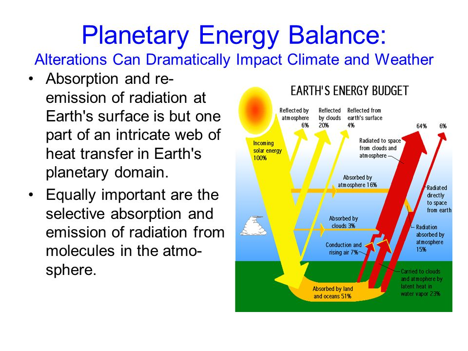 Planetary Energy Balance: Alterations Can Dramatically Impact Climate and Weather