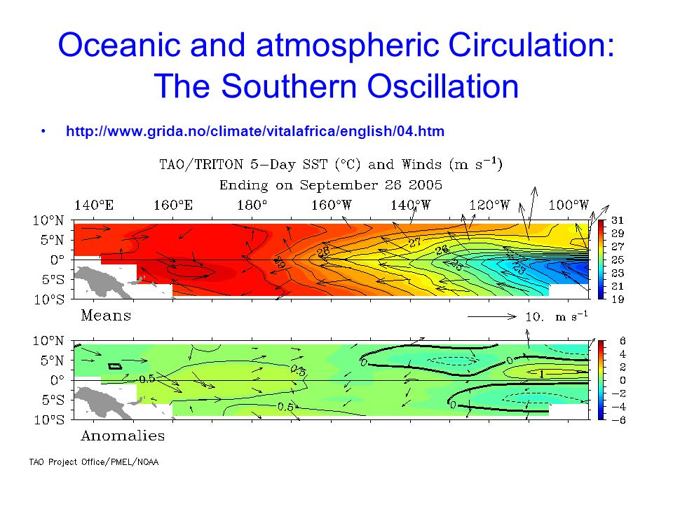 Oceanic and atmospheric Circulation: The Southern Oscillation