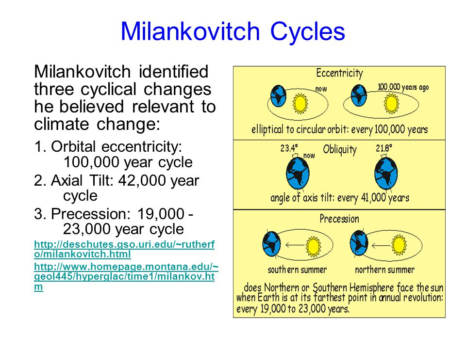 Milankovitch Cycles Milankovitch identified three cyclical changes he believed relevant to climate change: