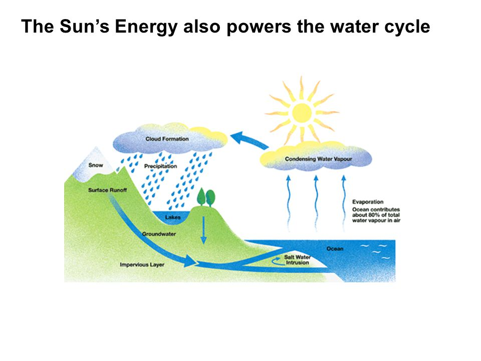 The Sun's Energy also powers the water cycle