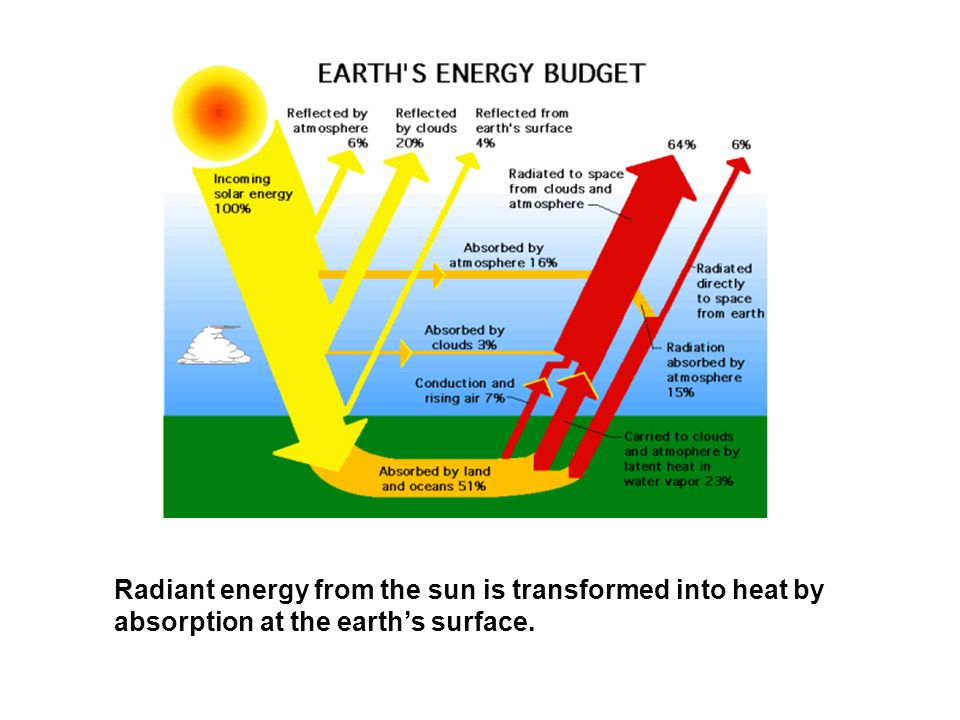 Radiant energy from the sun is transformed into heat by absorption at the earth's surface.