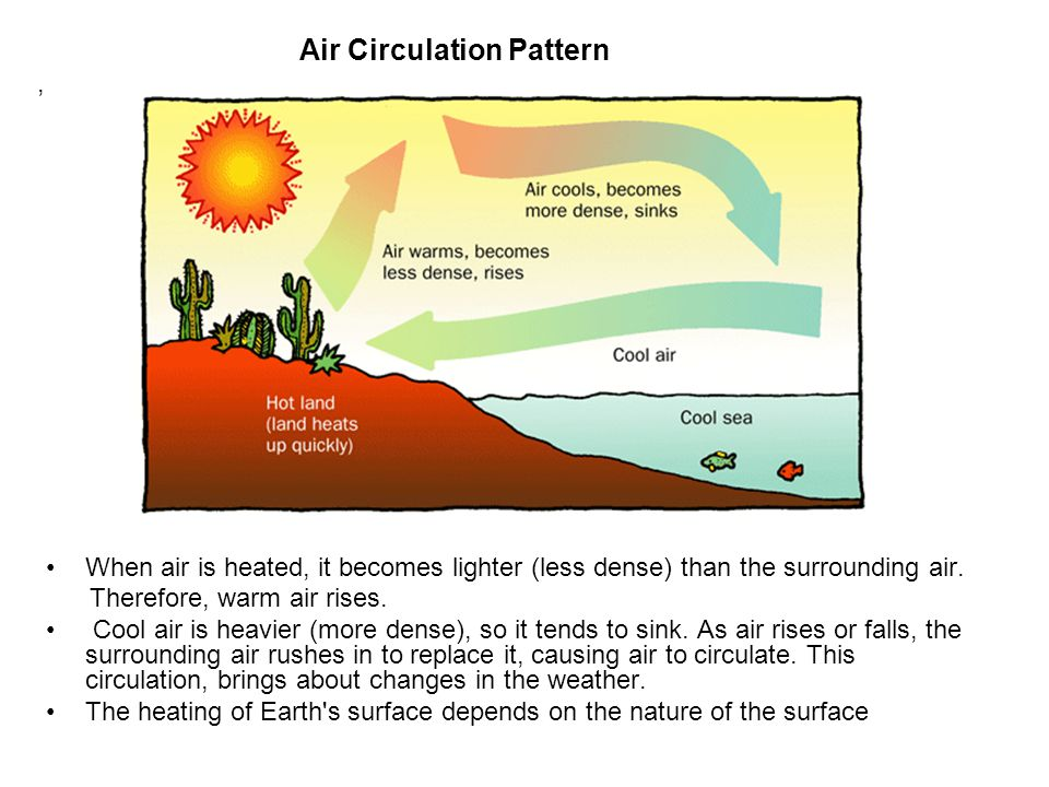 Air Circulation Pattern