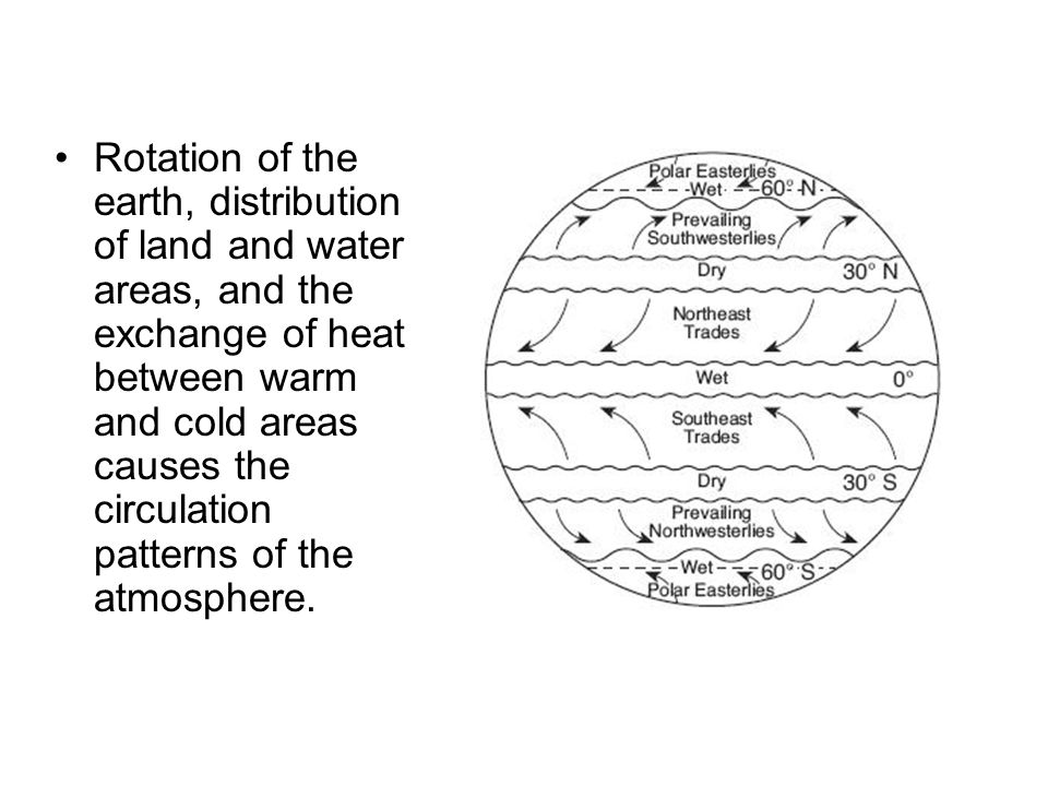 Rotation of the earth, distribution of land and water areas, and the exchange of heat between warm and cold areas causes the circulation patterns of the atmosphere.