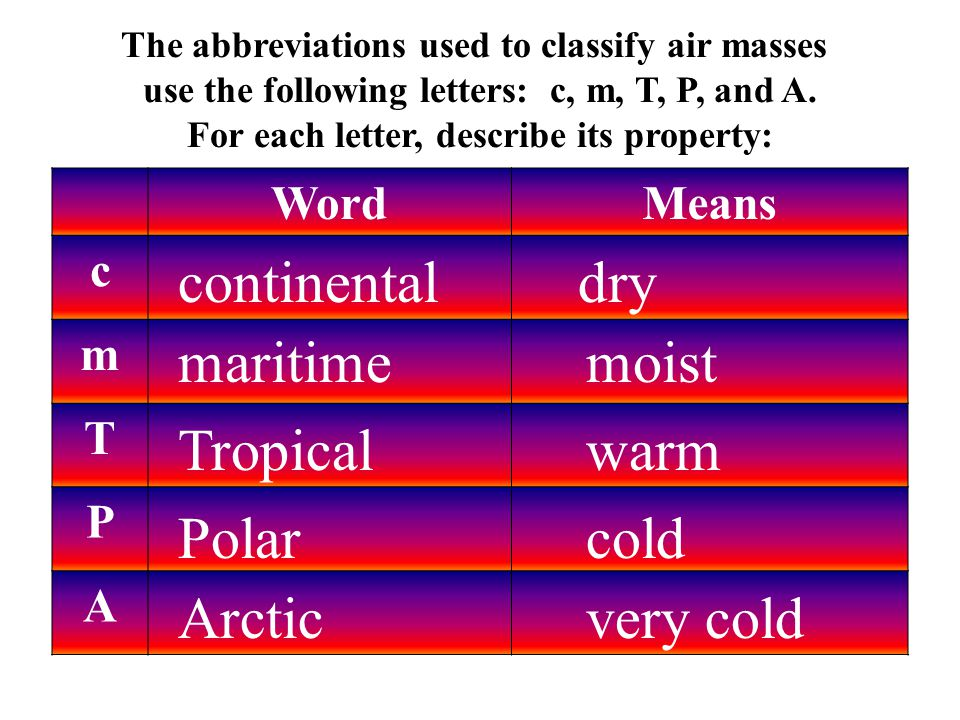 The abbreviations used to classify air masses