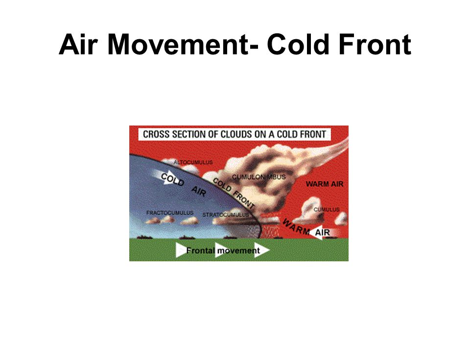 Air Movement- Cold Front
