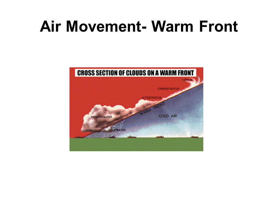 Air Movement- Warm Front