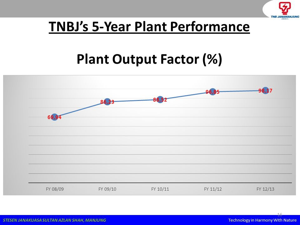 TNBJ's 5-Year Plant Performance Plant Output Factor (%)