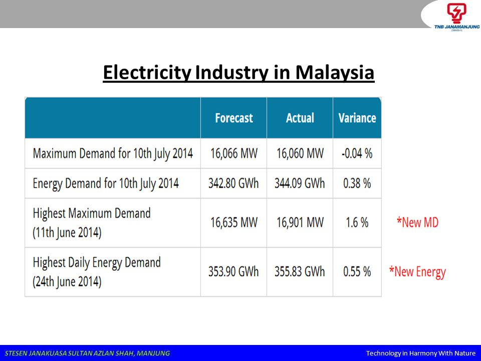 Energy Demand in Malaysia